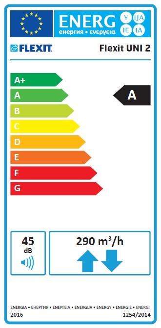 UNI2 Energetinio efektyvumo klasė