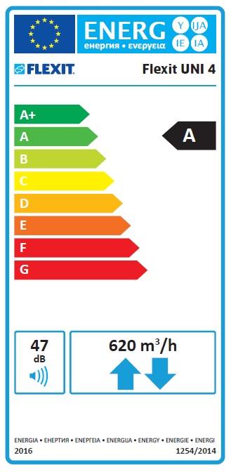UNI4 Energetinio efektyvumo klasė