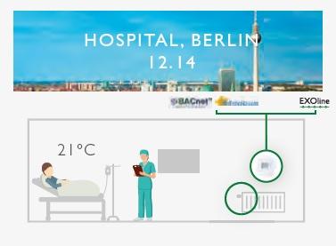 Regio valdiklių pritaikymas Berlyne