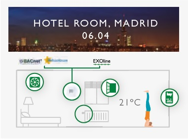Regio valdiklių pritaikymas Madride