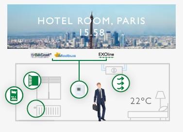 Regio valdiklių pritaikymas Paryžiuje